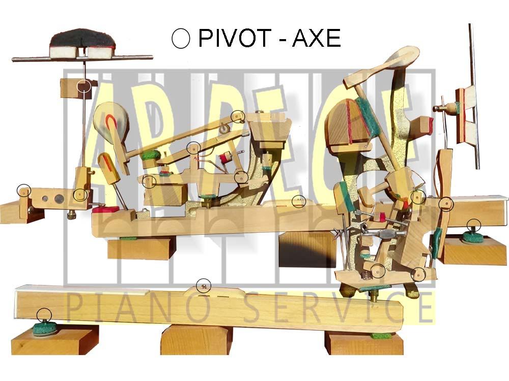 Mouvements, articulations, du clavier, de la mécanique, des étouffoirs d'un piano